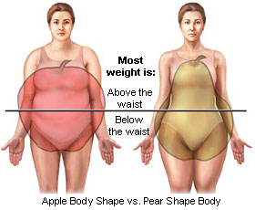 asses pear shaped Women with