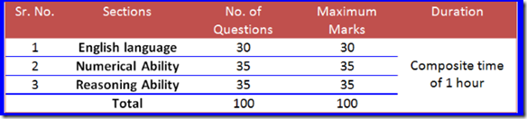 IBPS Clerk 2016 Prelims Expected Cut Off & Asked Topics Section wise