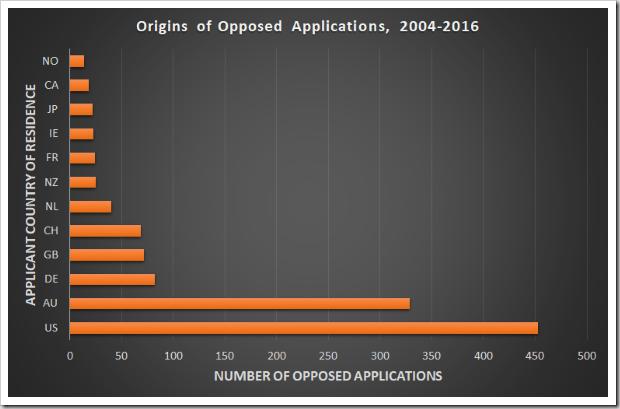 Applicant origins
