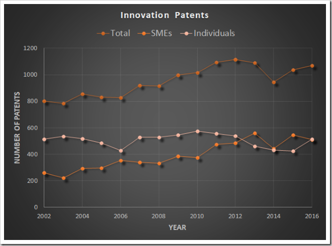 Innovation patent filing numbers