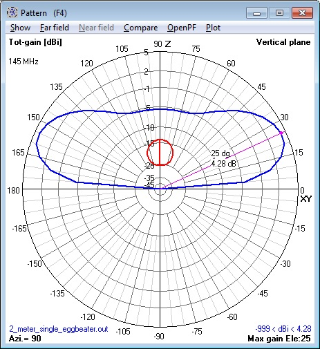 144 MHz single Eggbeater Antenna elevation