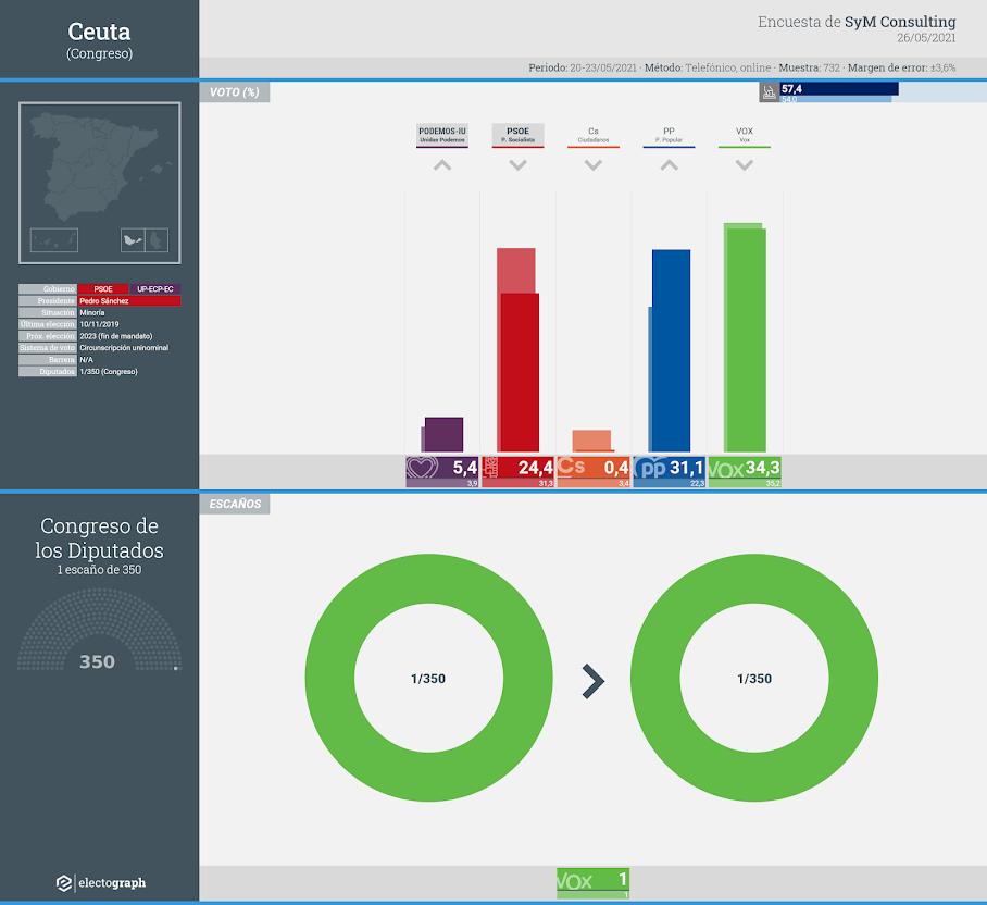 Gráfico de la encuesta para elecciones generales en Ceuta realizada por SyM Consulting, 26 de mayo de 2021