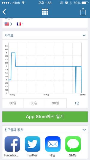 appzapp 아이폰 앱 가격변동 그래프