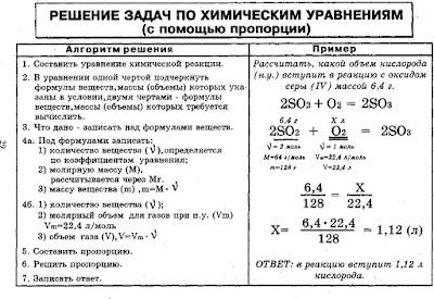 Решение задач по химии с уравнениями реакций решения задач по теор мех