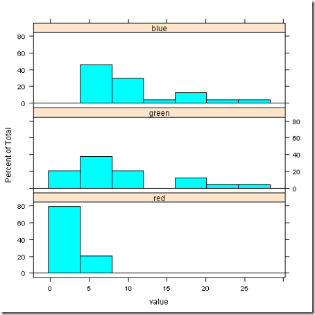 color-anova-example - data_0128-2115_histogram