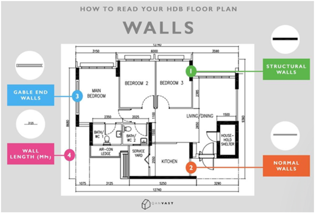 Guides For Deciphering Your Property Floor Plan (2)
