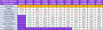G1 Climax 31 Betting: A Block Winner Result