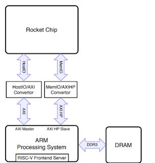 Re: [hw-dev] Configuring Rocket Chip - Google Groups