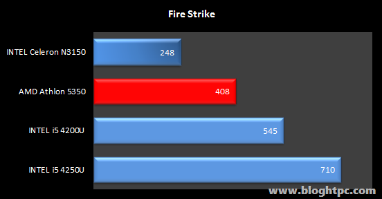 3DMARK Fire Strike Gigabyte BRIX GB-BACE-3150