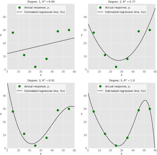 Comparativa de modelos de Machine Learning y overfitting
