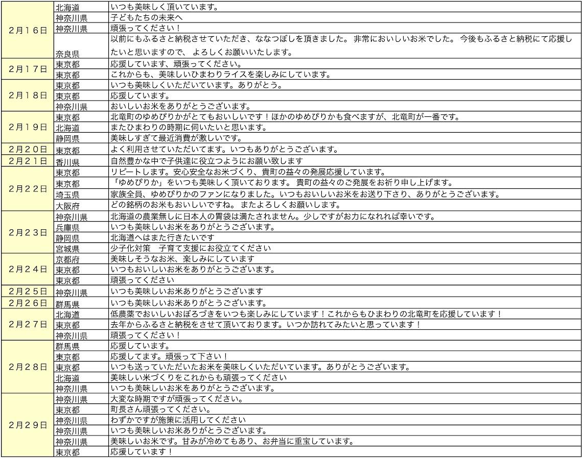 北竜町ふるさと納税・応援メッセージ(2020年2月)