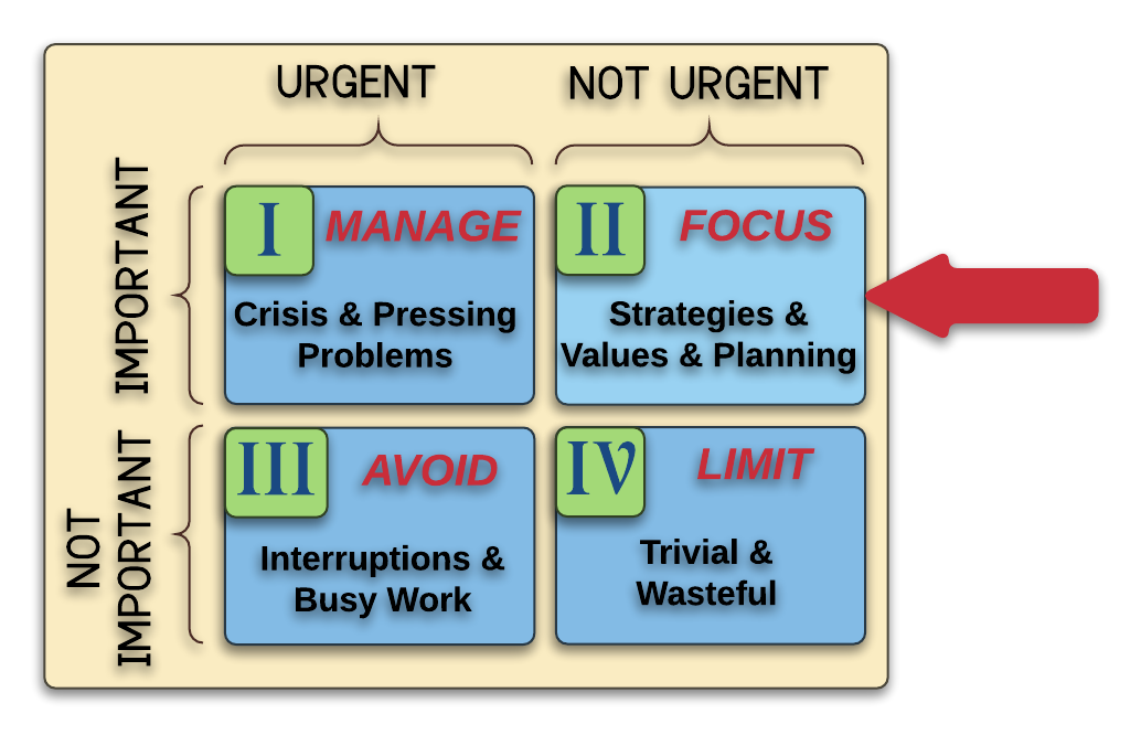 Time Matrix Actions