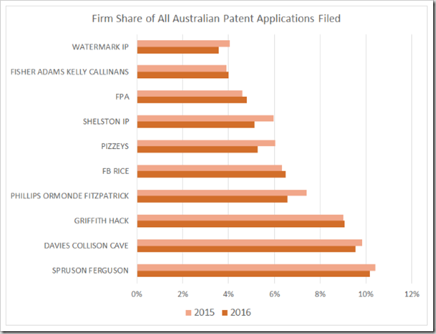 All Australian Applications