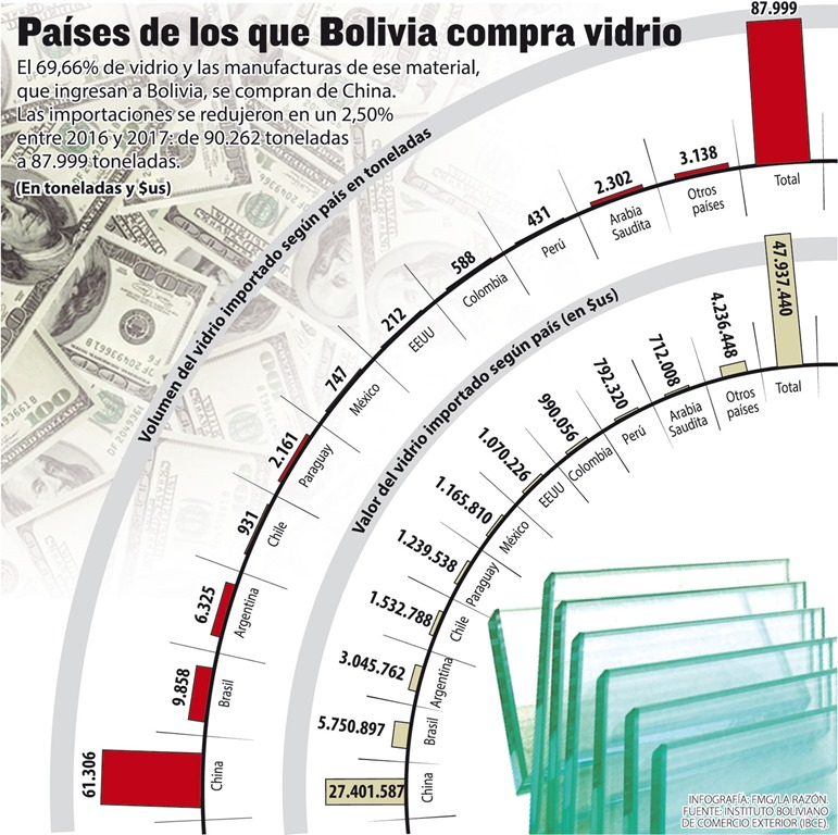 [importacion-vidrio-bolivia-informa-2018-reyqui%5B5%5D]