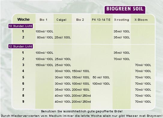 Biogreen Erde Schema