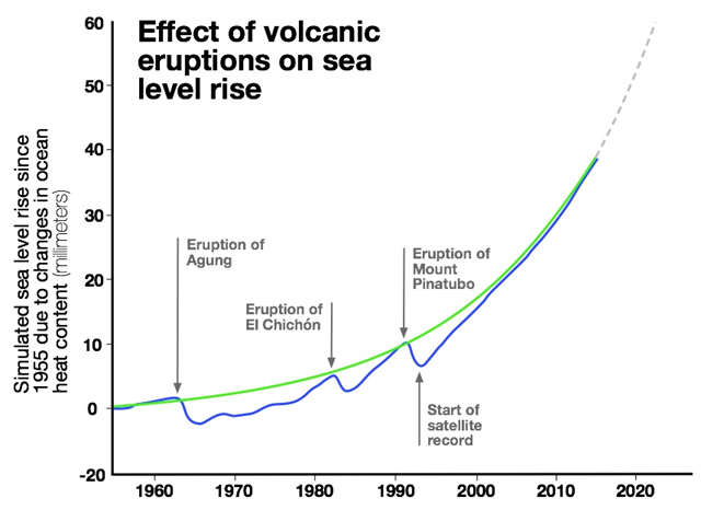 The graph shows how sea level rises and falls as ocean heat content fluctuates. After volcanic eruptions, the Earth cools and, in turn, the heat content in the ocean drops, ultimately lowering sea level. The solid blue line is the average sea level rise of climate model simulations that include volcanic eruptions. The green line is the average from model simulations with the effect of volcanic eruptions removed, and it shows a smooth acceleration in the rate of sea level rise due to climate change. Graphic: UCAR