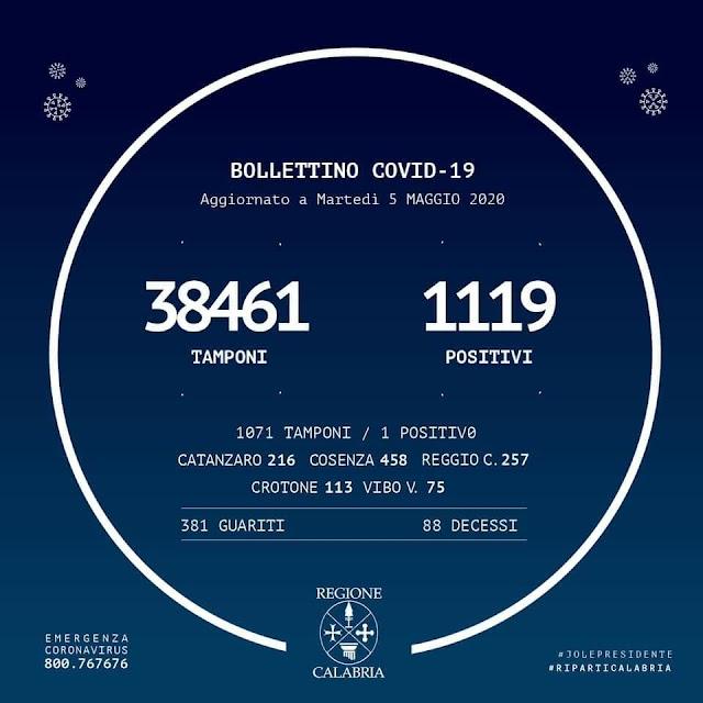 ⭕️ +1 su 1071 tamponi Bollettino #REGIONECALABRIA