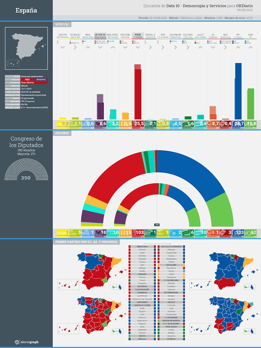 Gráfico de la encuesta para elecciones generales en España realizada por Data10-Demoscopia y Servicios para OKDiario, 6 de junio de 2021