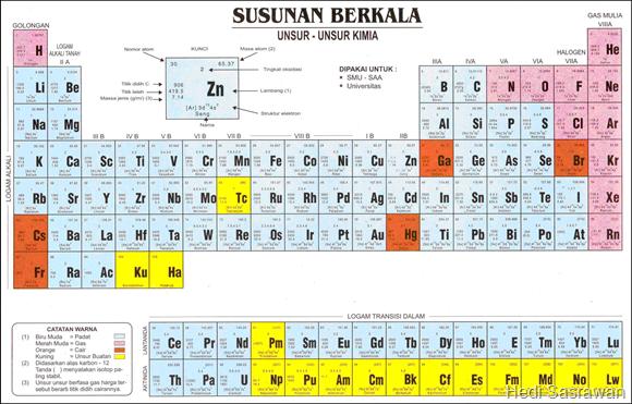 Tabel sistem periodik unsur materi lengkap hedi sasrawan pengelompokan unsur seaborg urtaz Gallery