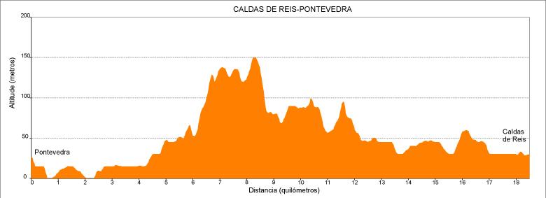 Perfil etapa 4 Camino Portugués: Pontevedra - Caldas de Reis