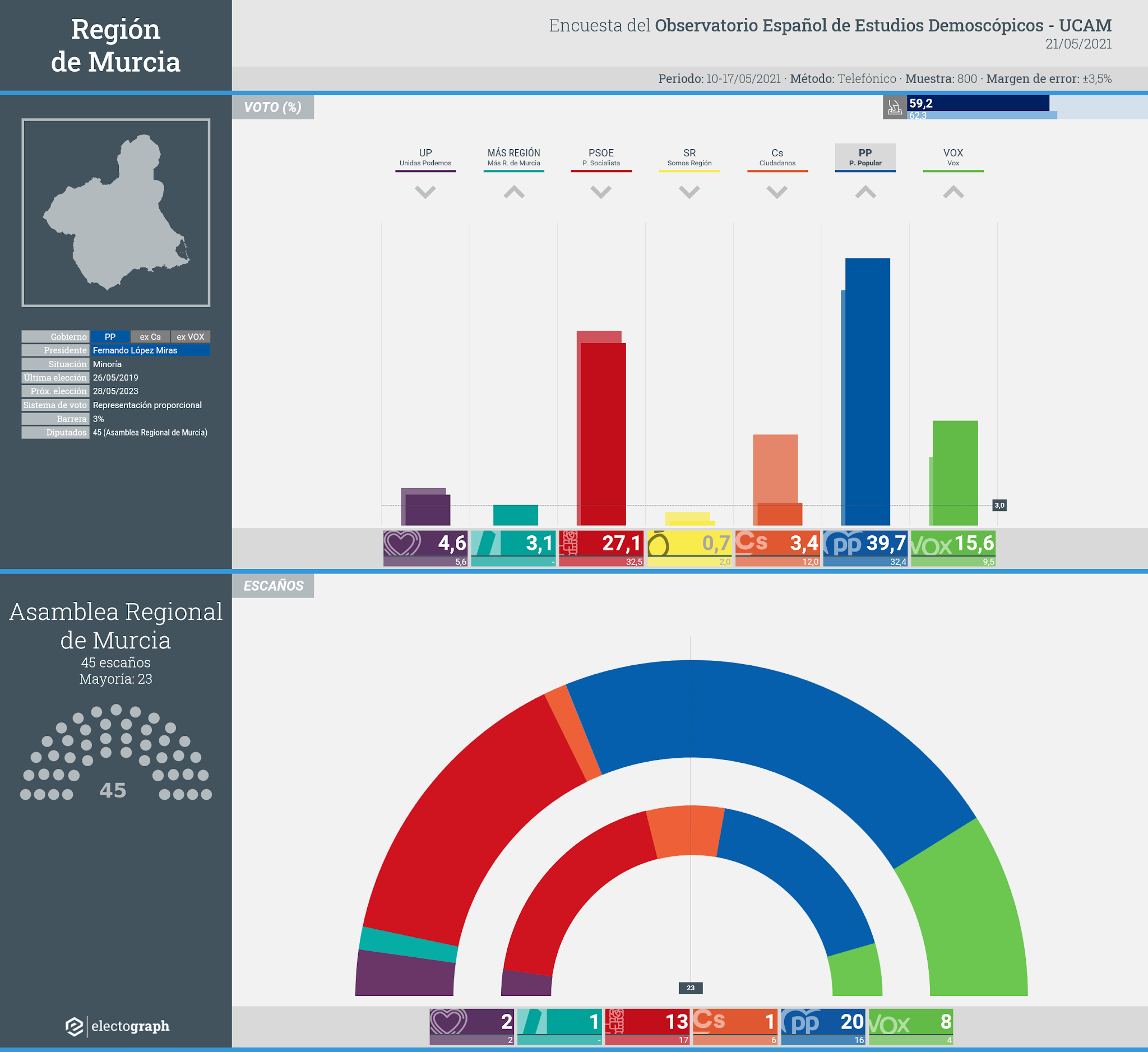 Gráfico de la encuesta para elecciones autonómicas en la Región de Murcia realizada por el Observatorio Español de Estudios Demoscópicos (UCAM), 21 de mayo de 2021