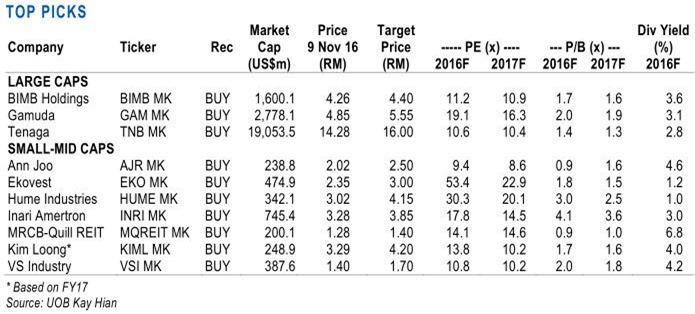 malaysia stock picks