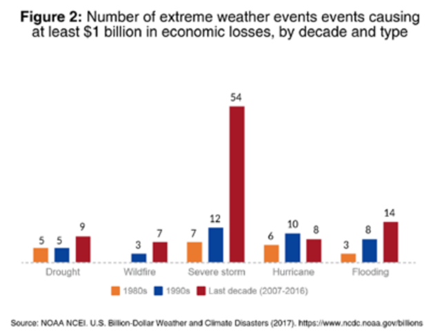 Number of extreme weather events in the U.S. causing at least $1 billion in economic losses. Graphic: Fundación Ecológica Universal
