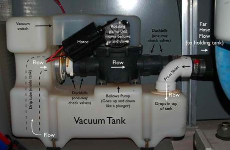 A Vacuflush Vacuum System
