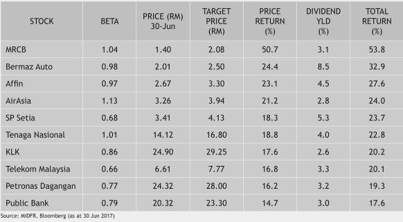 [bursa-malaysia-top-10-picks5]