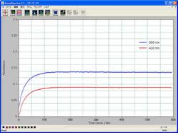 光路長0.5 mmセルの電解実験結果