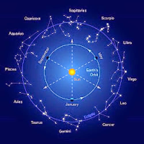 Spiritualism Astrology Horoscope From Spiritual Vantage Point