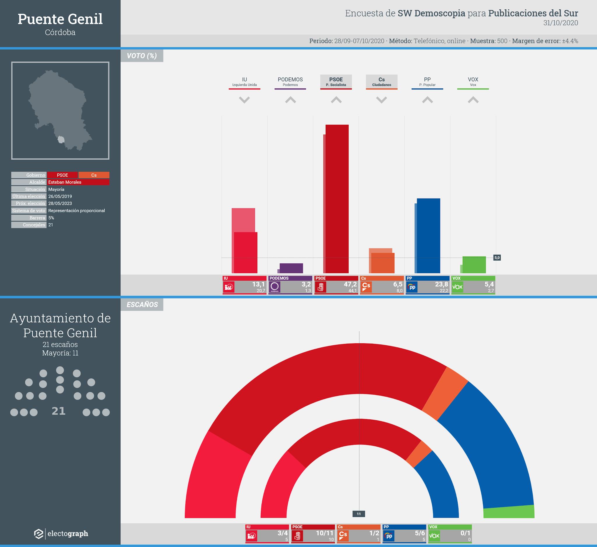 Gráfico de la encuesta para elecciones municipales en Puente Genil realizada por SW Demoscopia para Publicaciones del Sur, 31 de octubre de 2020
