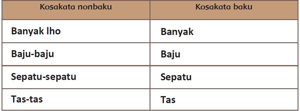Kunci Jawaban Halaman 119, 120, 121, 122, 123, 124 Tema 4 Kelas 6