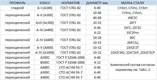 Классификация арматуры ГОСТ 5781-82, ГОСТ Р 52544-2006, СТО АСЧМ 93-7