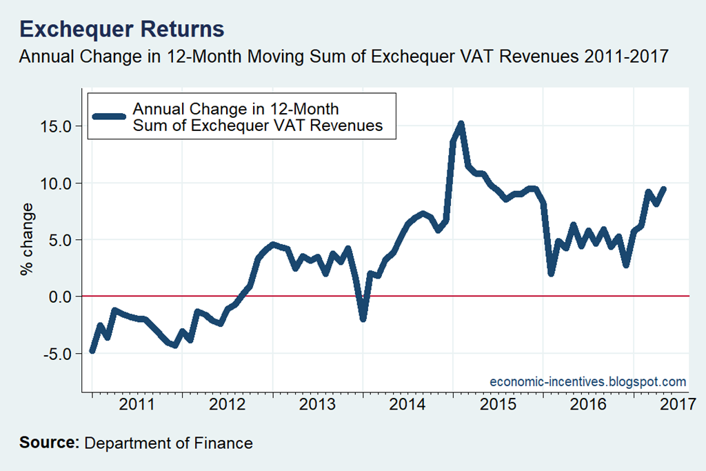 [Exchequer+VAT+12-Month+Rolling+Annual+Change%5B3%5D]