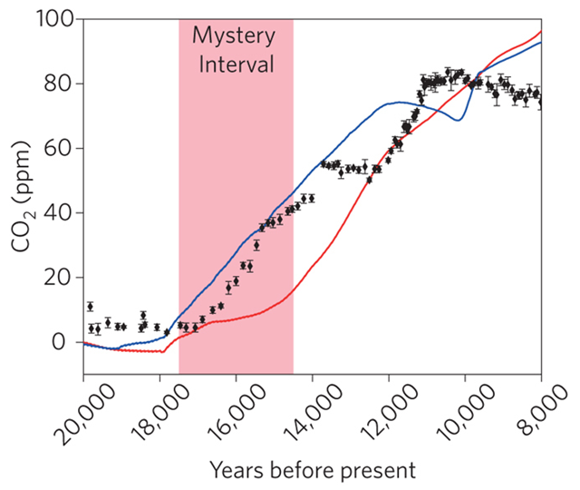 Simulated rise in atmospheric CO2 concentrations during the most recent deglaciation event, resulting from the release of a Southern Ocean carbon pool (red line) and the breakdown of the permafrost and Southern Ocean carbon pools (blue line). Inclusion of the permafrost carbon pool results in a better match with CO2 reconstructions from the EPICA Dome C ice core (black diamonds), suggesting a plausible role of permafrost carbon in the deglacial CO2 rise during the Mystery Interval. The error bars are the 2σ error estimates taken from the EPICA Dome C ice core data. Graphic: Crichton, et al., 2016 / Nature Geoscience
