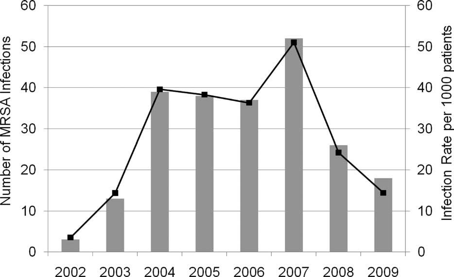 MRSA+graph mrsa infections declined in hiv patients controversies in