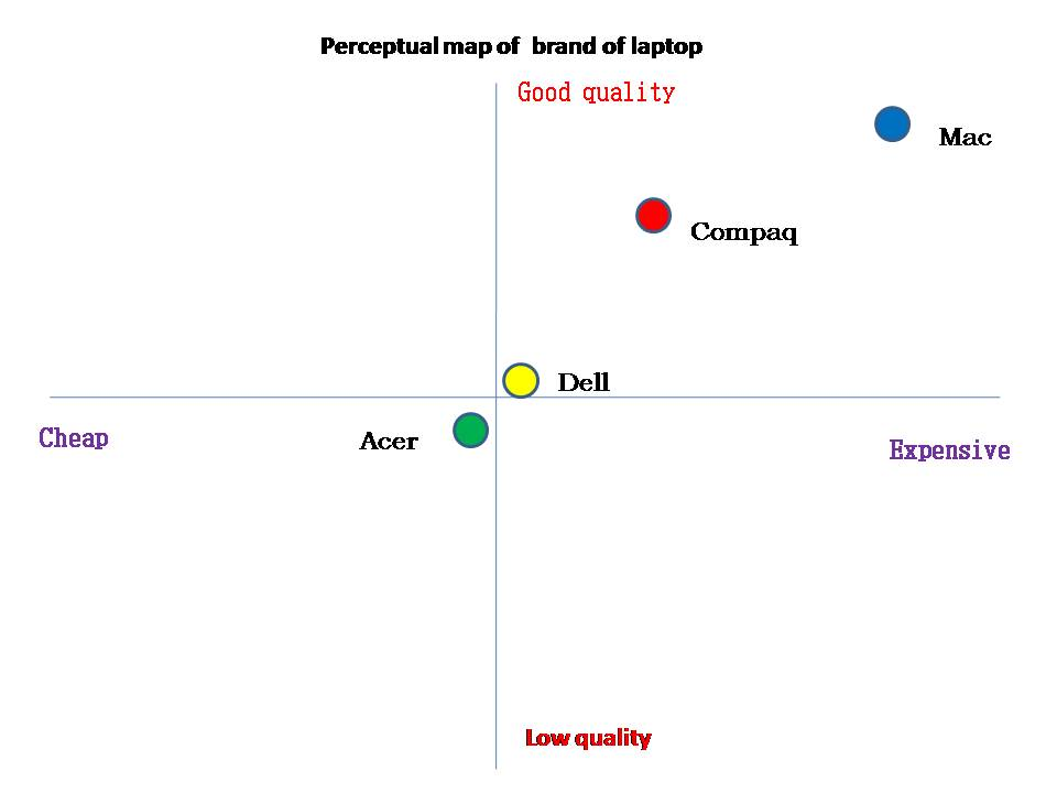 review of literature on brand preference of laptops The dealer-push and brand pull,  to identify the consumer's taste and preference of laptops and desktops among  a study on customer preference.