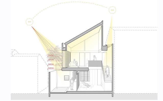 Ứng dụng hiệu ứng ống khói để điều hòa nhiệt độ, lấy sáng