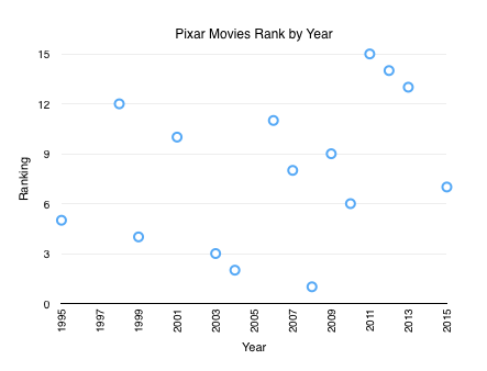 Pixar Rankings