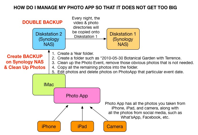 How do I manage my photo App so that it does not get too big