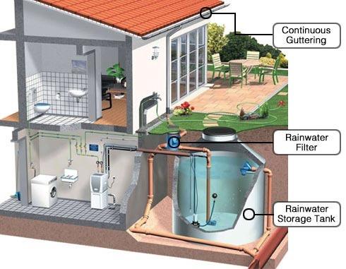 [rainwaterharvestingsystem12]
