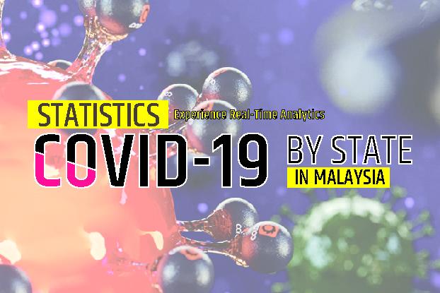 Malaysia: Statistics COVID-19 by State