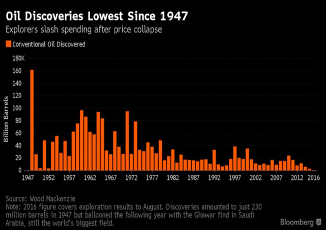 Discoveries of conventional oil, in billions of barrels, 1947-2016. Graphic: Bloomberg