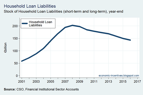 Household Sector Loan Liabilities