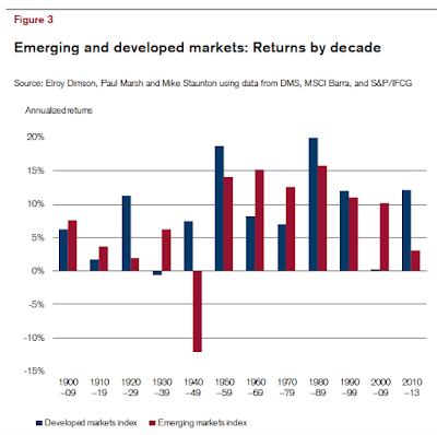 impact of emerging markets on marketing About this journal the global journal of emerging market economies, a refereed journal, promoted by the emerging markets forum, publishes original empirical as well as research papers, policy papers, book reviews and essays related to the field of emerging global economies.