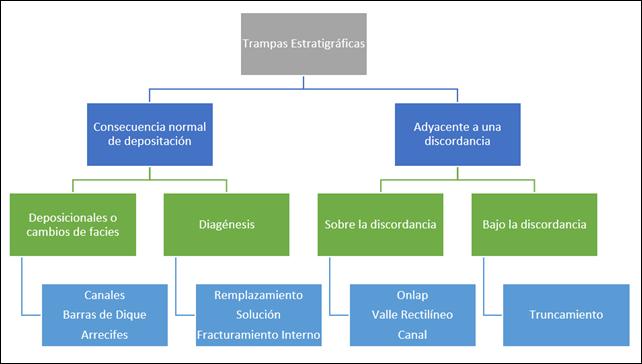 Tipos de Trampas Petrolíferas - Clasificación de trampas estratigráficas