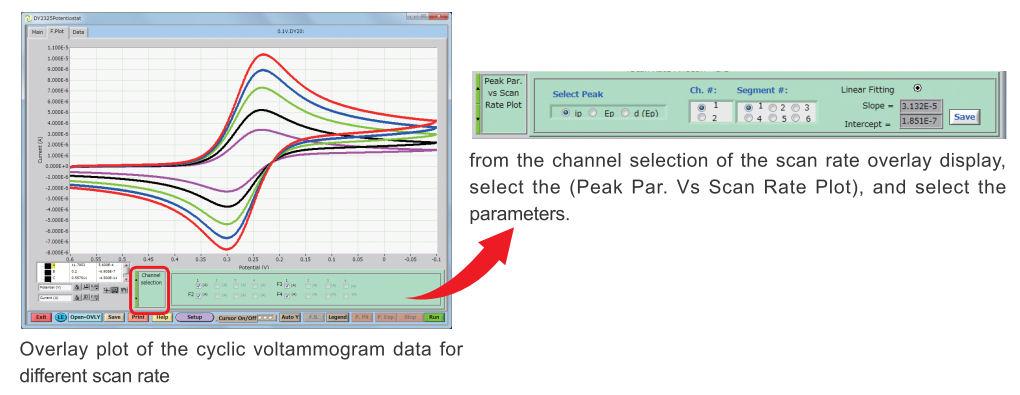 Peak vs Scan Rate Plot