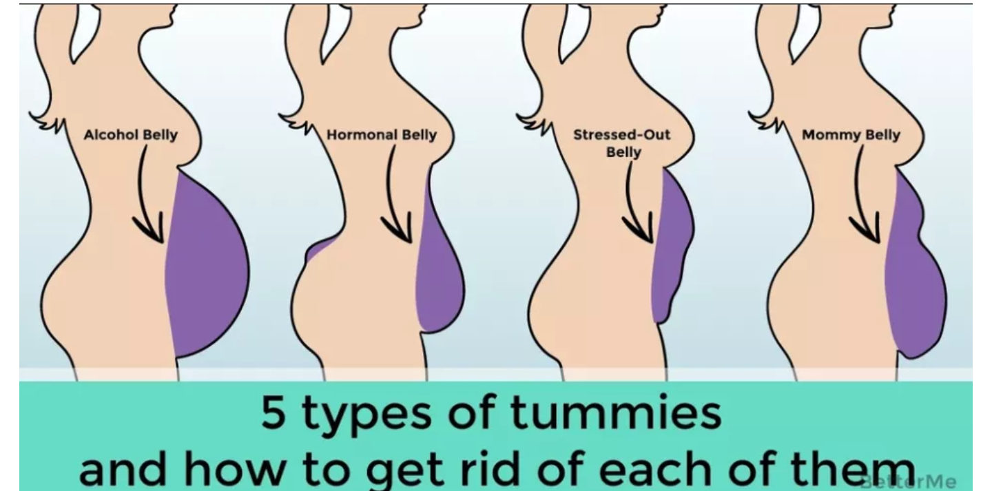 In Case You Missed: 5 TYPES OF TUMMIES AND HOW TO GET RID ...