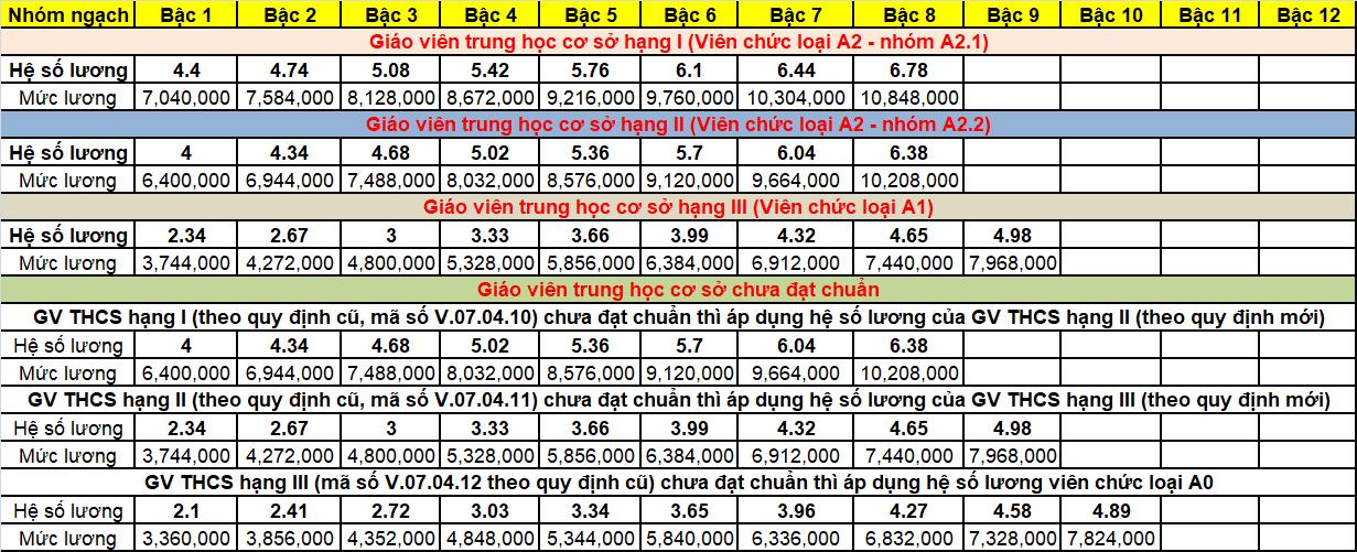 Bảng lương giáo viên_5